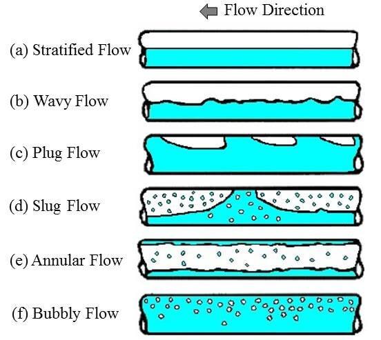 اموزش الگو های جریان چندفازی و دو فازی