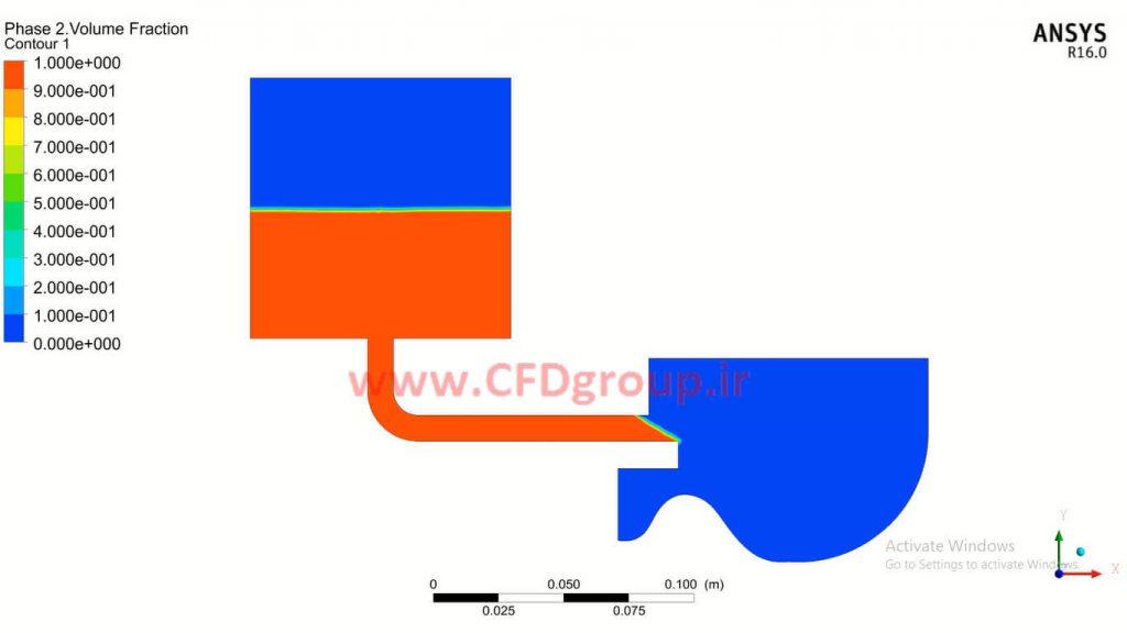 شبیه سازی سیفون در انسیس فلوئنت روش VOF جریان های چندفازی و دو فازی