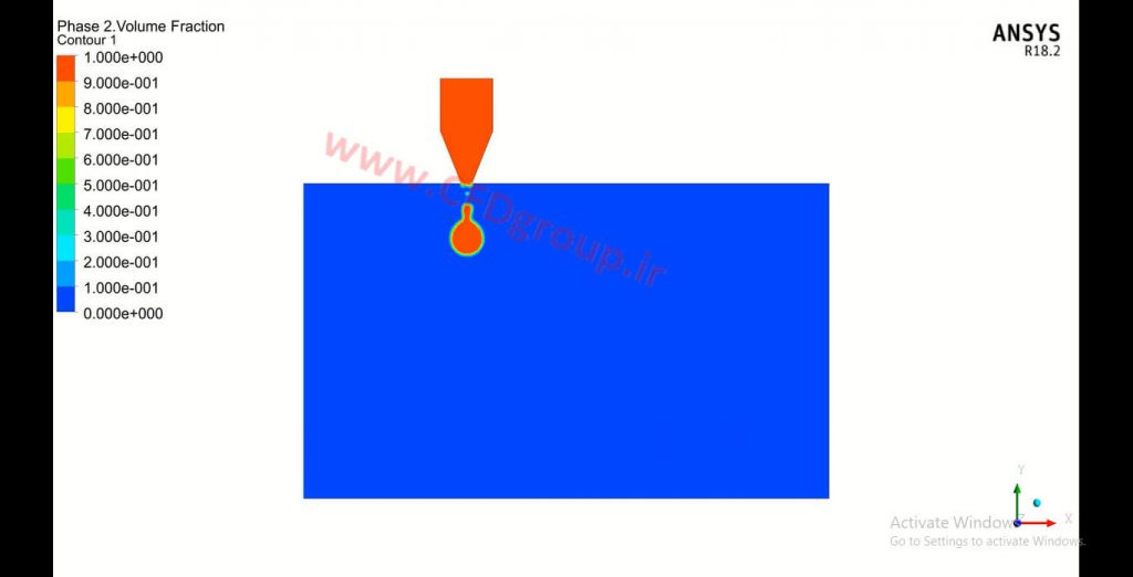 شبیه سازی تزریق و حرکت قطره در انسیس فلوئنت روش VOF جریان های چندفازی و دو فازی
