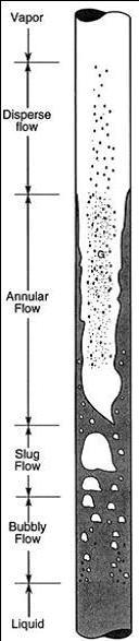 اموزش جریانهای چندفازی - اموزش جریان دوفازی