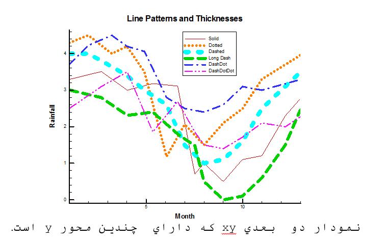 نمودار دوبعدی تک پلات - tecplot