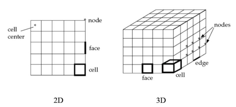 مشخص کردن سلول ها برای یو دی اف نویسی در فلوئنت