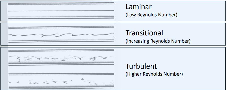 جریان توربولانسی در فلوئنت - توربولانس