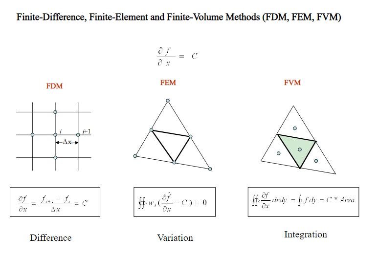 حجم محدود(FVM) المان محدود(FEM) اختلاف محدود(FDM)