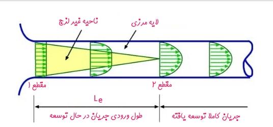 انجام پروژه فلوئنت شبیه سازی جریان در لوله