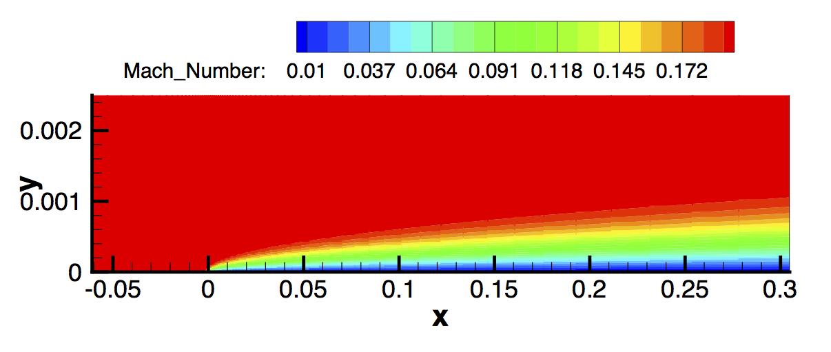 حل عددی معادله بلازیوس متلب در شبیه سازی جریان روی صفحه با انسیس فلوئنت