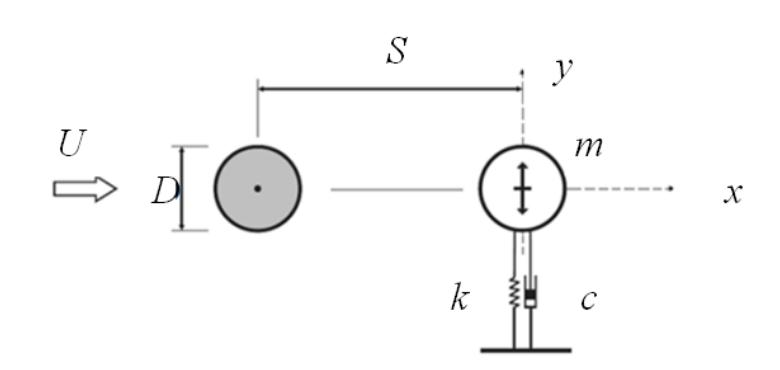 سیستم جرم و فنر برای شبیه سازی جریان روی استوانه در فلوئنت