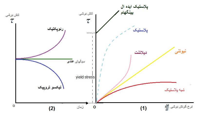 سیالات غیرنیوتنی - وابسته به زمان غیر - وابسته به زمان - سیال غیرنیوتنی
