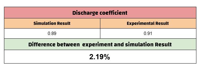 مقایسه نتایج حاصل از شبیه سازی اوریفیس در با فلوئنت با نتایج آزمایشگاهی