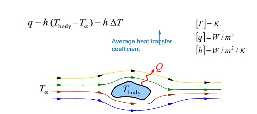 معادله انتقال حرارت جا به جایی