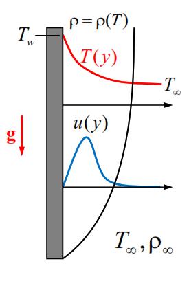 تغییرات چگالی انتقال حرارت طبیعی