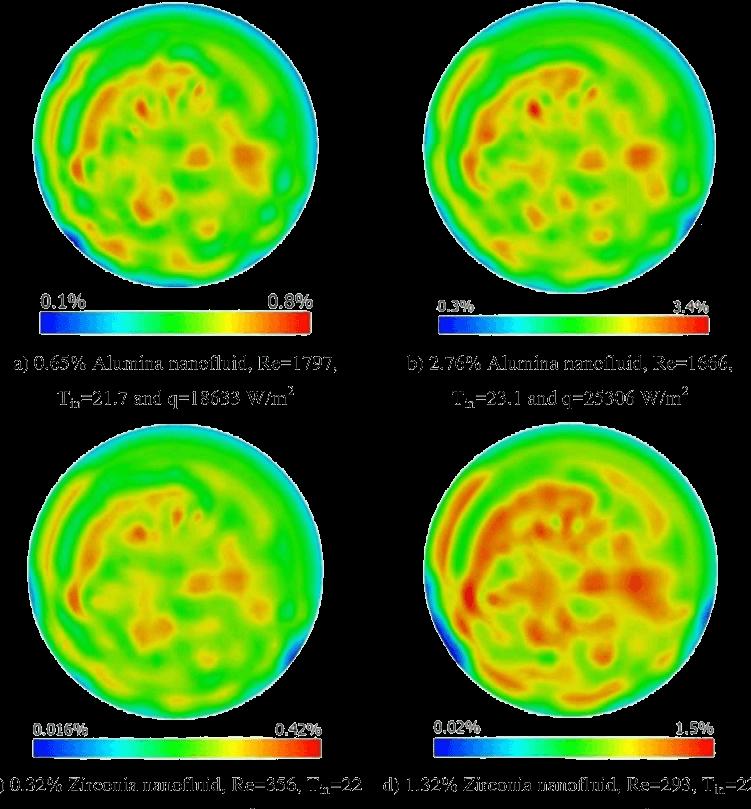 مدل سازی نانو سیال ها در انسیس فلوئنت